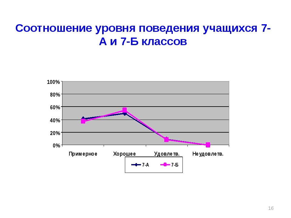Соотношение уровня поведения учащихся 7-А и 7-Б классов *