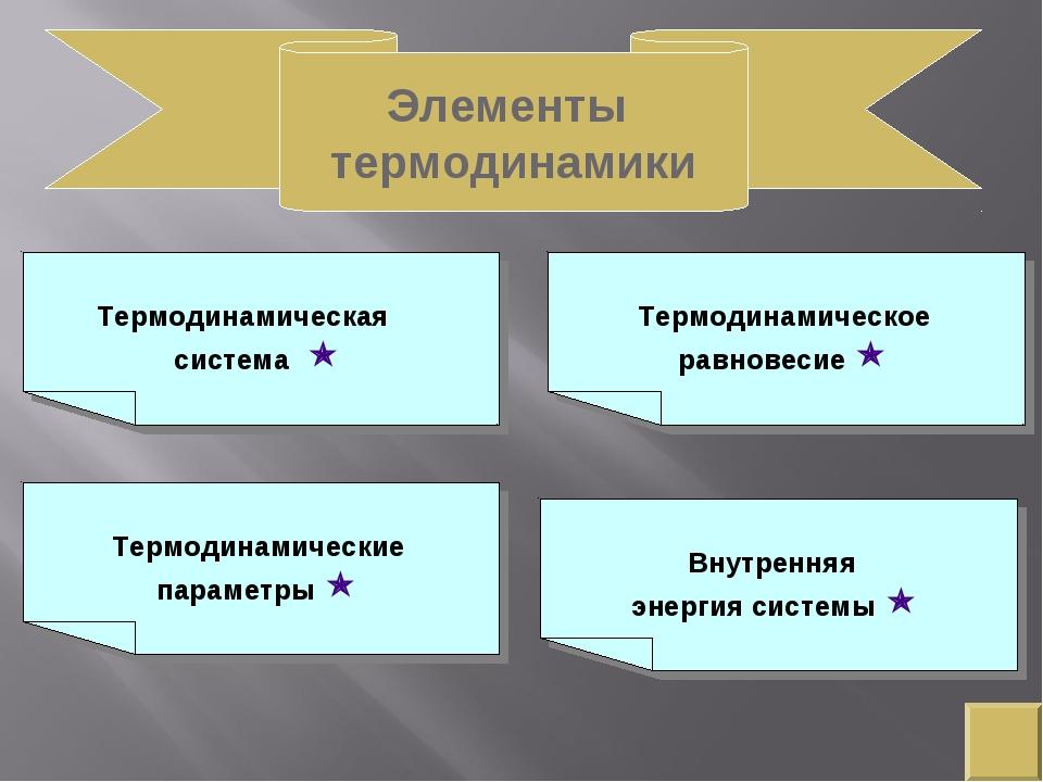 Элементы термодинамики Термодинамическая система  Термодинамические параметр...