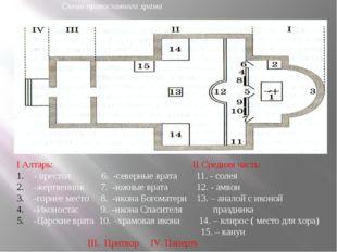 I Алтарь: II Средняя часть: - престол 6. -северные врата 11. - солея -жертвен
