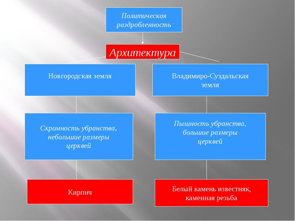 Политическая раздробленность Архитектура Новгородская земля Владимиро-Суздаль...