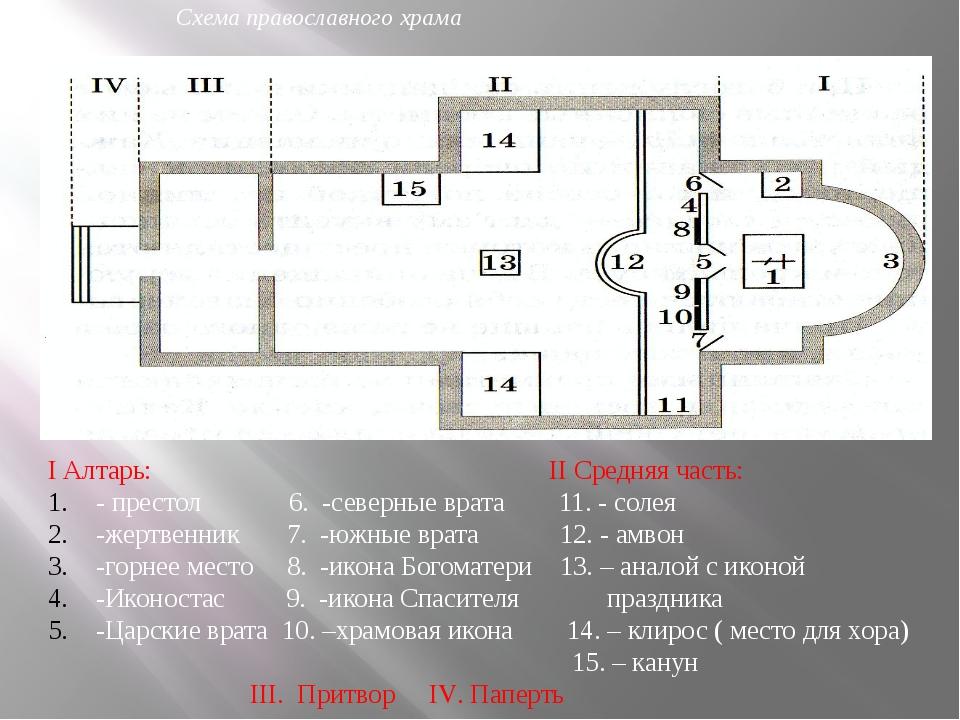 I Алтарь: II Средняя часть: - престол 6. -северные врата 11. - солея -жертвен...