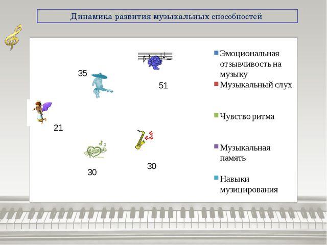 Динамика развития музыкальных способностей