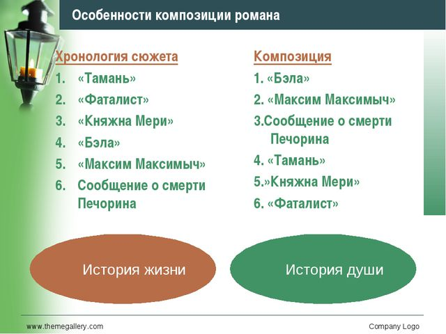 www.themegallery.com Company Logo Особенности композиции романа Хронология сю...