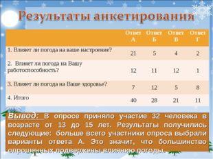 Вывод: В опросе приняло участие 32 человека в возрасте от 13 до 15 лет. Резул