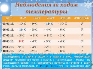 Вывод: За период наблюдений самая низкая температура наблюдалась 5 марта в 2