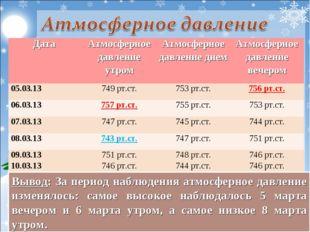 Вывод: За период наблюдения атмосферное давление изменялось: самое высокое н