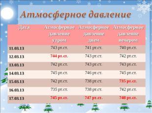 Дата Атмосферное давление утромАтмосферное давление днемАтмосферное давлен