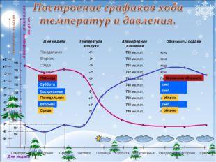 Температура воздуха Дни недели Переменная облачность Пятница Дни неделиТемпе