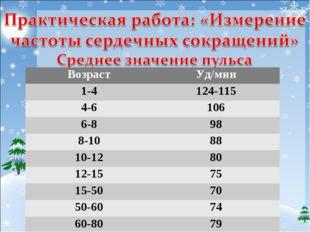 ВозрастУд/мин 1-4124-115 4-6106 6-898 8-1088 10-1280 12-1575 15-5070