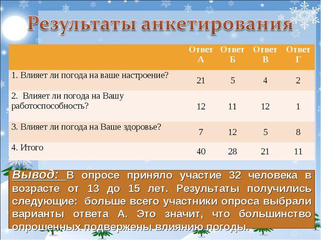 Вывод: В опросе приняло участие 32 человека в возрасте от 13 до 15 лет. Резул...