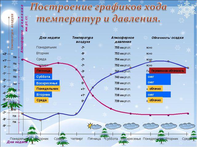 Температура воздуха Дни недели Переменная облачность Пятница Дни неделиТемпе...