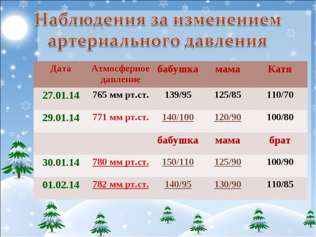 ДатаАтмосферное давлениебабушкамамаКатя 27.01.14765 мм рт.ст.139/95125...