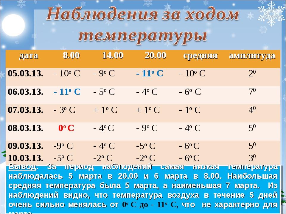 Вывод: За период наблюдений самая низкая температура наблюдалась 5 марта в 2...