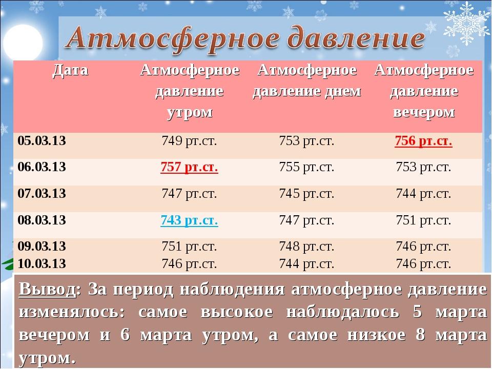 Вывод: За период наблюдения атмосферное давление изменялось: самое высокое н...