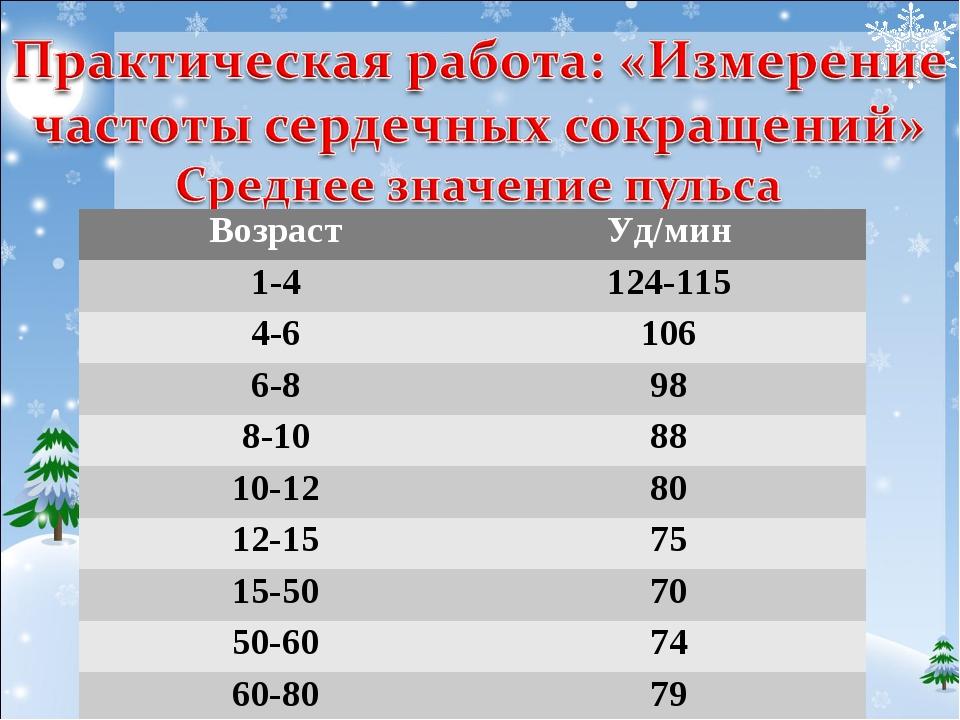 ВозрастУд/мин 1-4124-115 4-6106 6-898 8-1088 10-1280 12-1575 15-5070...
