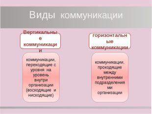 Модель процесса коммуникации отправитель мысль кодирование сообщение канал де