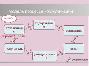 Основные термины декодирование – перевод символов сообщения в информацию, пон