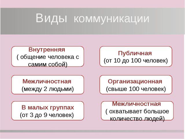 Виды коммуникации Межличностная (между 2 людьми) Внутренняя ( общение человек...
