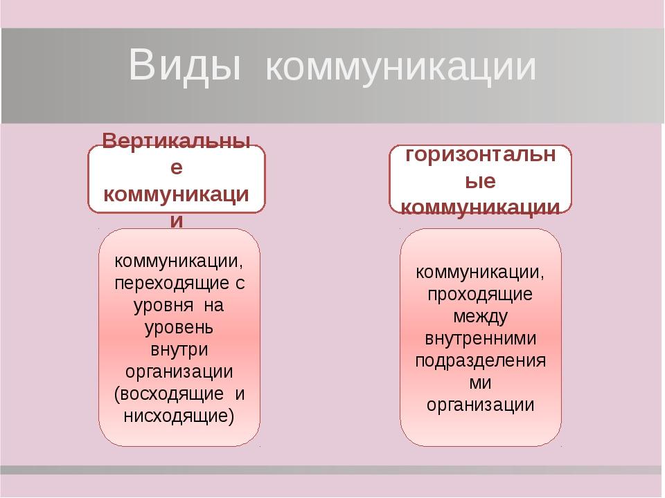 Модель процесса коммуникации отправитель мысль кодирование сообщение канал де...