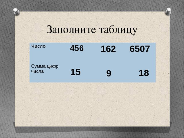 Заполните таблицу 15 9 18 Число 456 162 6507 Сумма цифр числа
