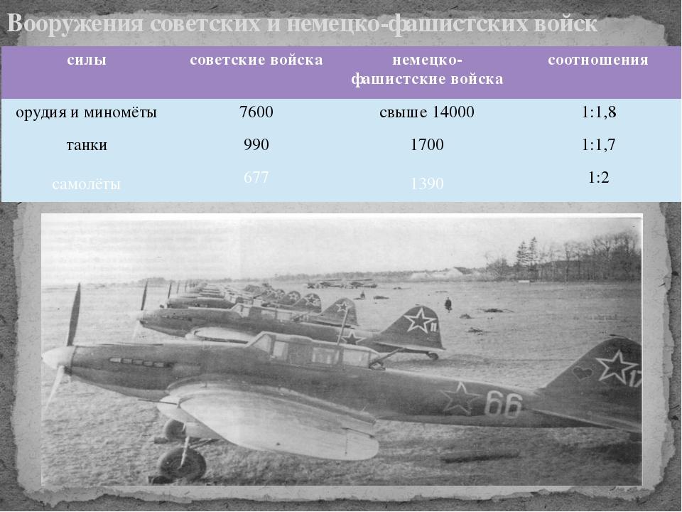Вооружения советских и немецко-фашистских войск силы советские войска немецко...