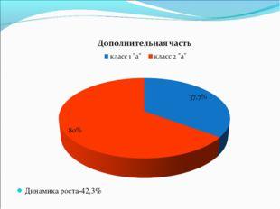 Динамика роста-42,3%