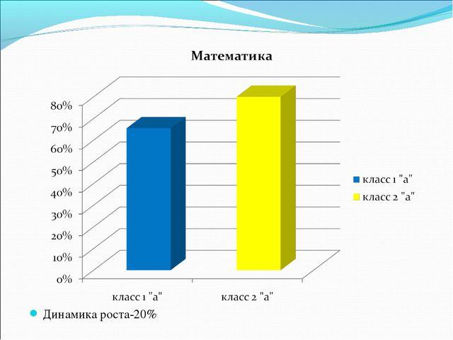 Динамика роста-20%