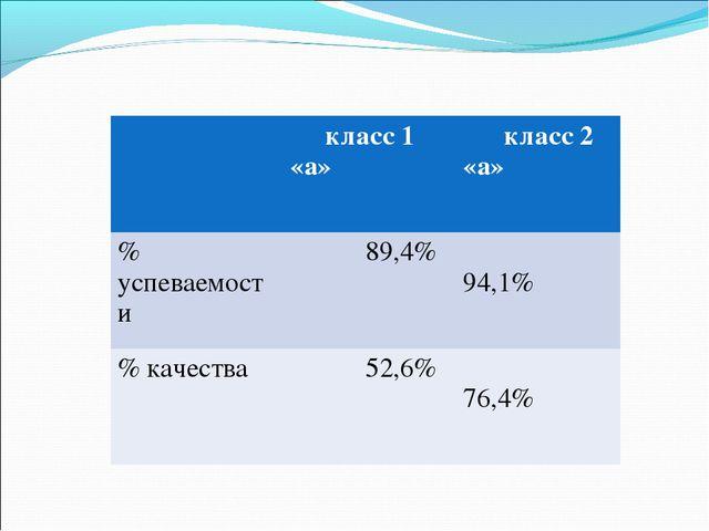класс 1 «а» класс 2 «а» % успеваемости 89,4% 94,1% % качества 52,6% 7...
