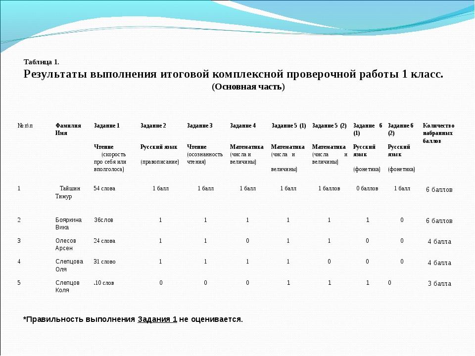 Таблица 1. Результаты выполнения итоговой комплексной проверочной работы 1 к...
