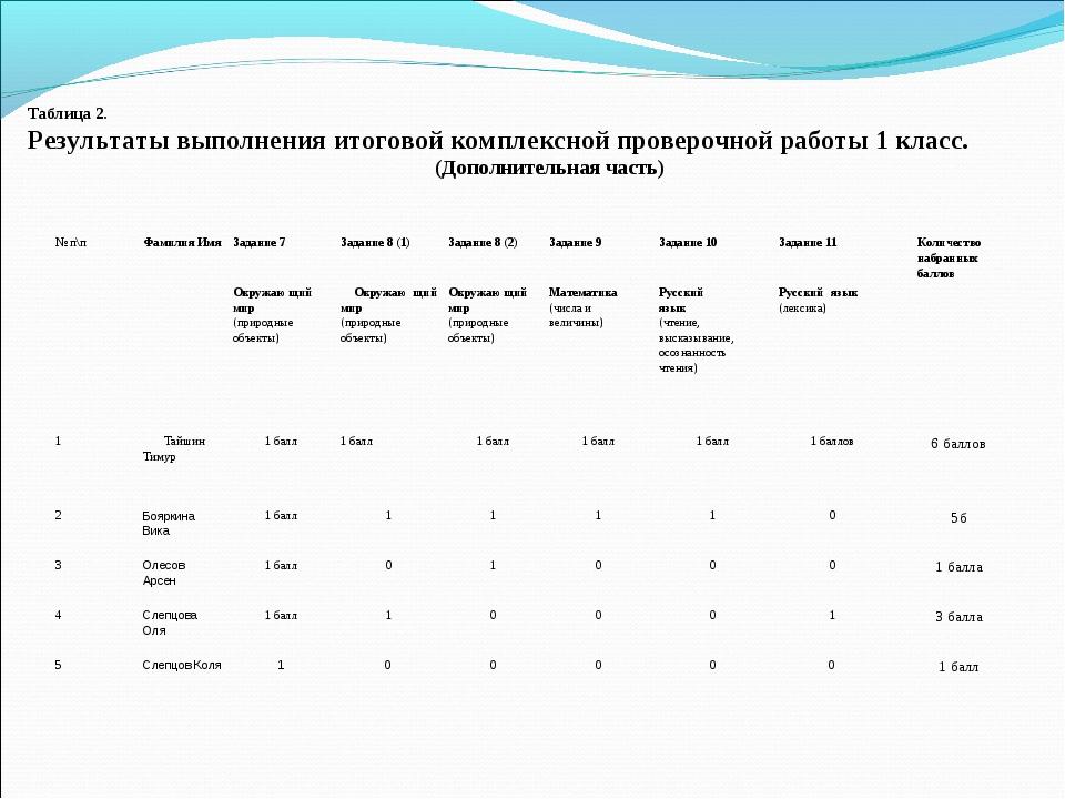 Таблица 2. Результаты выполнения итоговой комплексной проверочной работы 1 к...