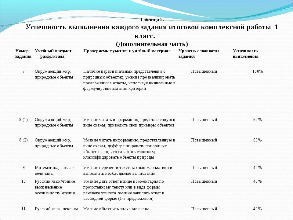 Таблица 5. Успешность выполнения каждого задания итоговой комплексной работы...