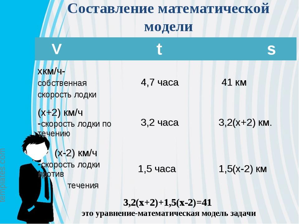 Составление математической модели 3,2(х+2)+1,5(х-2)=41 это уравнение-математи...