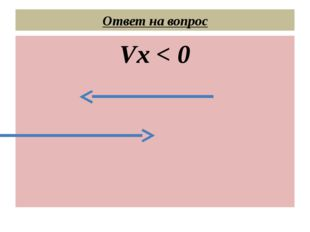 Ответ на вопрос Vx < 0