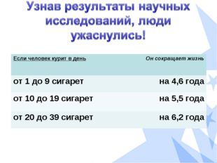 Если человек курит в деньОн сокращает жизнь от 1 до 9 сигаретна 4,6 года от