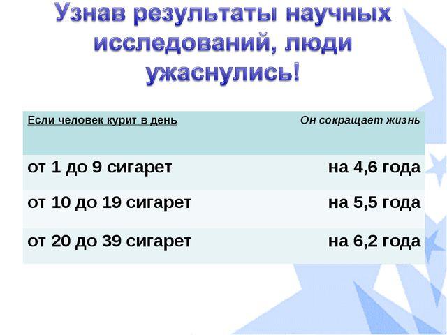 Если человек курит в деньОн сокращает жизнь от 1 до 9 сигаретна 4,6 года от...