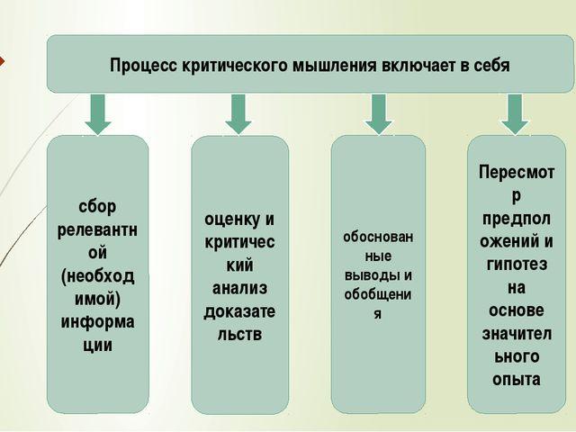 Процесс критического мышления включает в себя сбор релевантной (необходимой)...