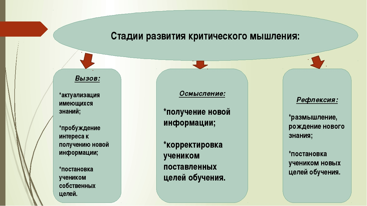 Стадии развития критического мышления: Вызов: *актуализация имеющихся знаний;...
