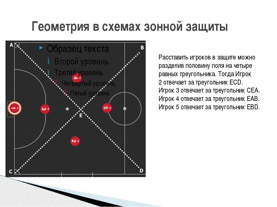 Геометрия в схемах зонной защиты Расставить игроков в защите можно разделив...