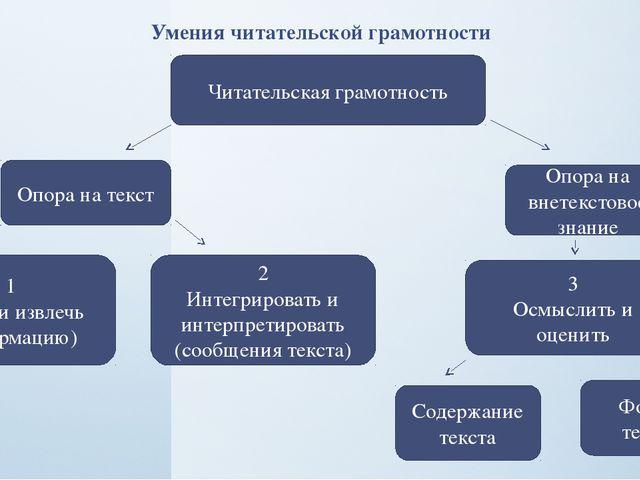 Умения читательской грамотности Читательская грамотность Опора на текст Опора...