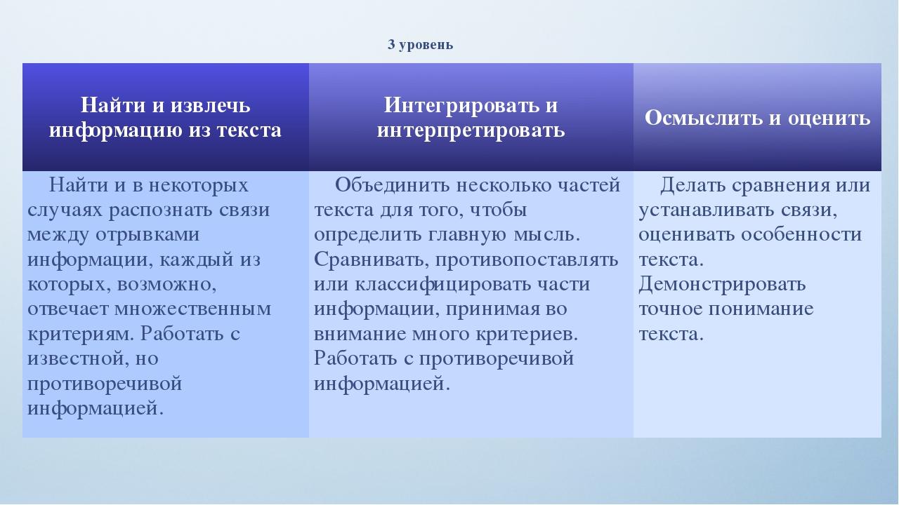 3 уровень Найти и извлечь информацию из текста Интегрировать и интерпретирова...