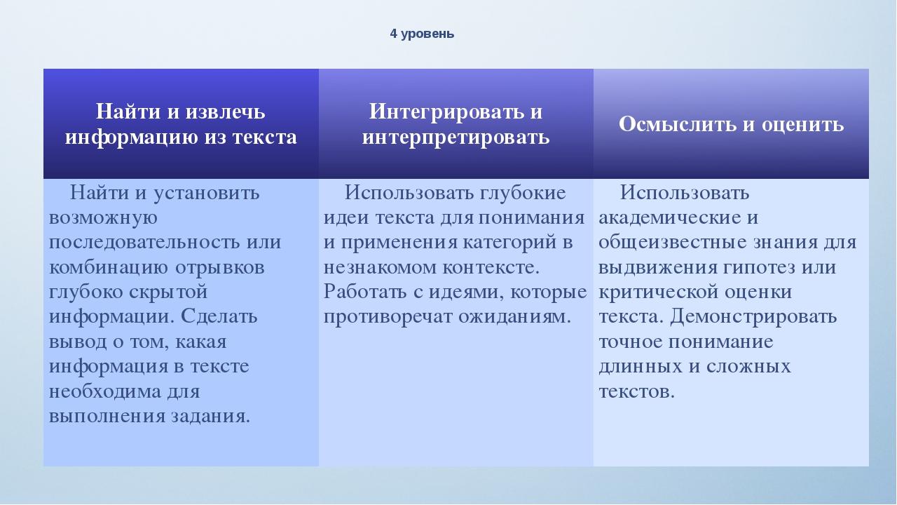 4 уровень Найти и извлечь информацию из текста Интегрировать и интерпретирова...