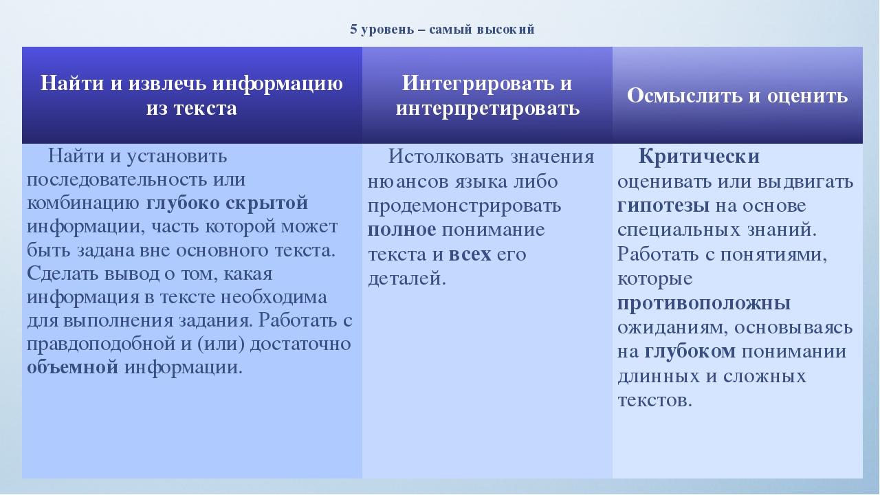 5 уровень – самый высокий Найти и извлечь информацию из текста Интегрировать...