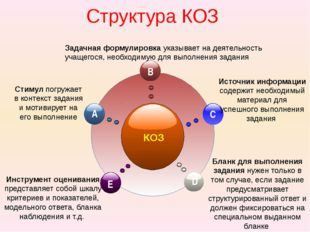 Структура КОЗ КОЗ Стимул погружает в контекст задания и мотивирует на его вы