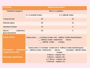 Источник Таблица мер массы Название продукта Масса в граммах в 1 столовой ло