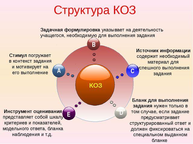 Структура КОЗ КОЗ Стимул погружает в контекст задания и мотивирует на его вы...