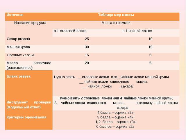 Источник Таблица мер массы Название продукта Масса в граммах в 1 столовой ло...