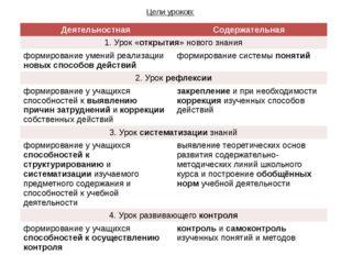 Цели уроков: Деятельностная Содержательная 1. Урок «открытия» нового знания ф