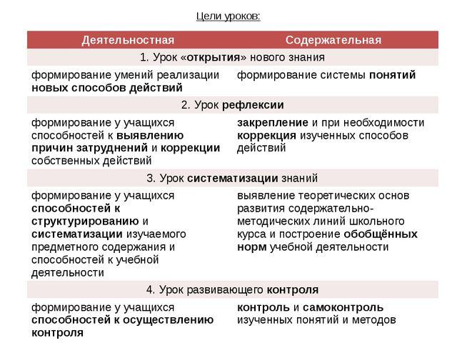 Цели уроков: Деятельностная Содержательная 1. Урок «открытия» нового знания ф...