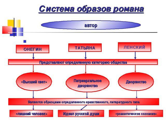 Система образов романа ОНЕГИН ТАТЬЯНА ЛЕНСКИЙ Представляют определенную катег...