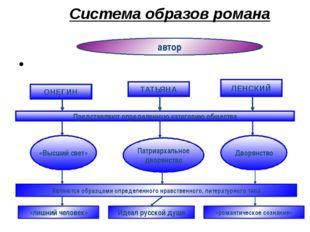 Система образов романа ОНЕГИН ТАТЬЯНА ЛЕНСКИЙ Представляют определенную катег